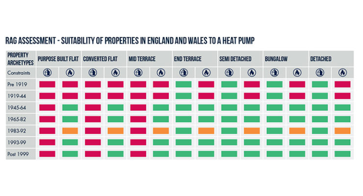 Table showing suitability of heat pumps in different housing stock in England